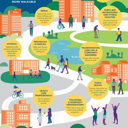 A new program from the Surgeon General will make American communities more walker-friendly